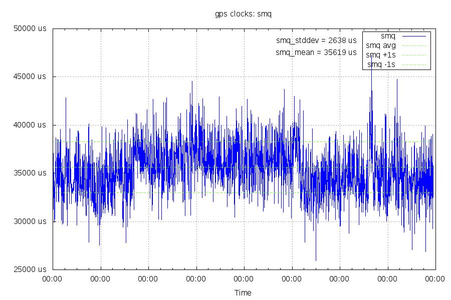 upstream latency graph