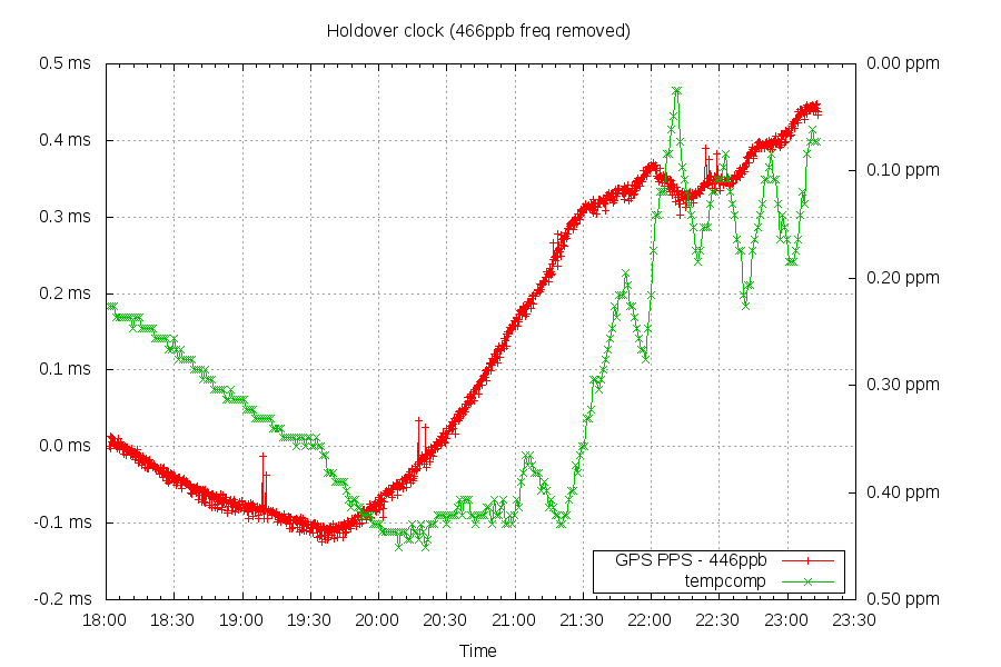 NTP Holdover clock after 466ppb error removed