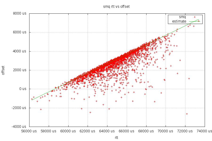 SMQ rtt vs offset