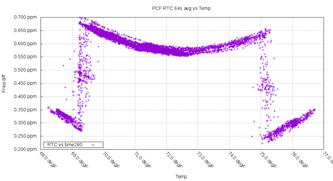 PCF2129 temperature vs frequency