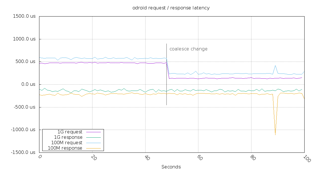 Request and response latency